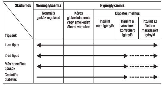 a magas vérnyomás és a cukorbetegség kezelésére szolgáló élelmiszerek listája