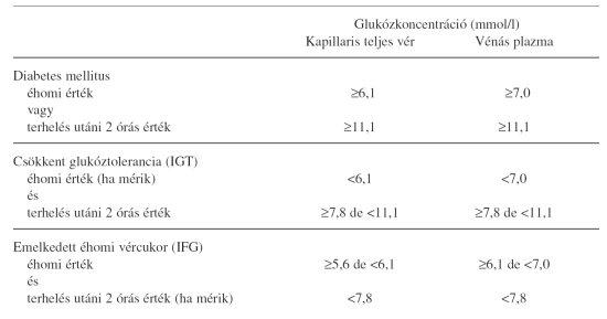 tamoxifen és magas vérnyomás