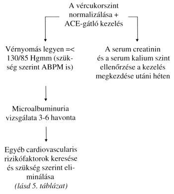 a magas vérnyomás patogenezise diabetes mellitusban